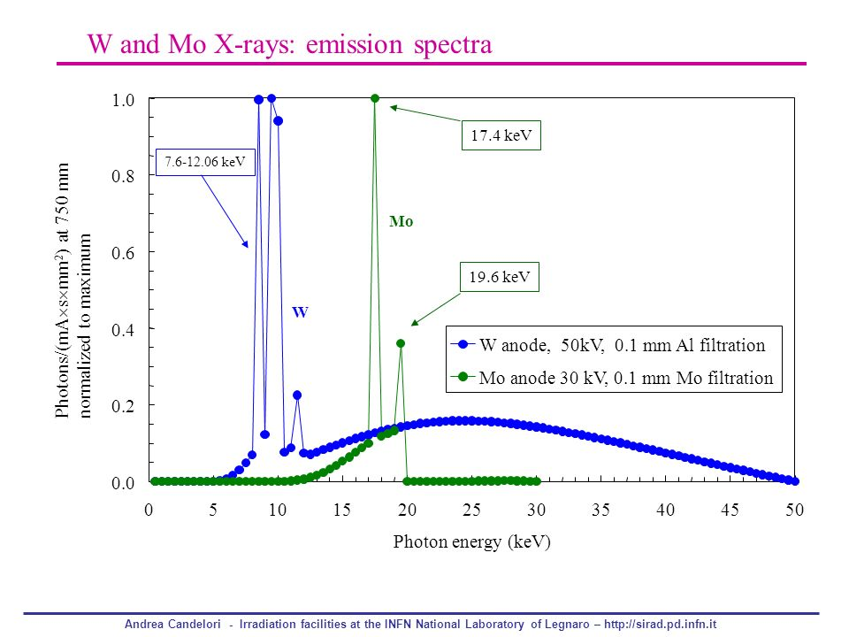 W and Mo X-rays: emission spectra