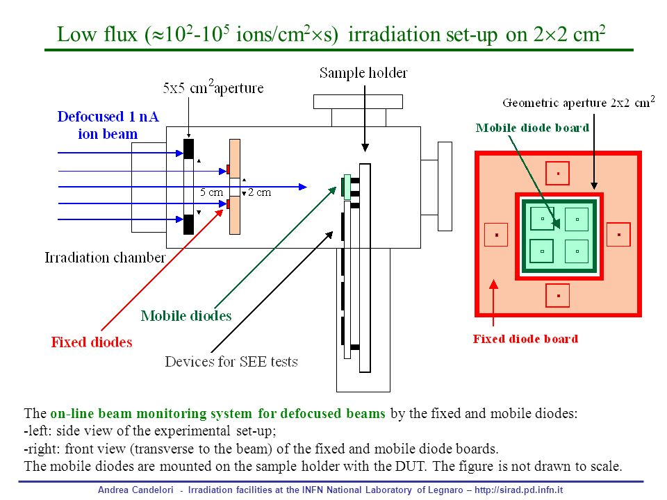 Low flux ( ions/cm2s) irradiation set-up on 22 cm2
