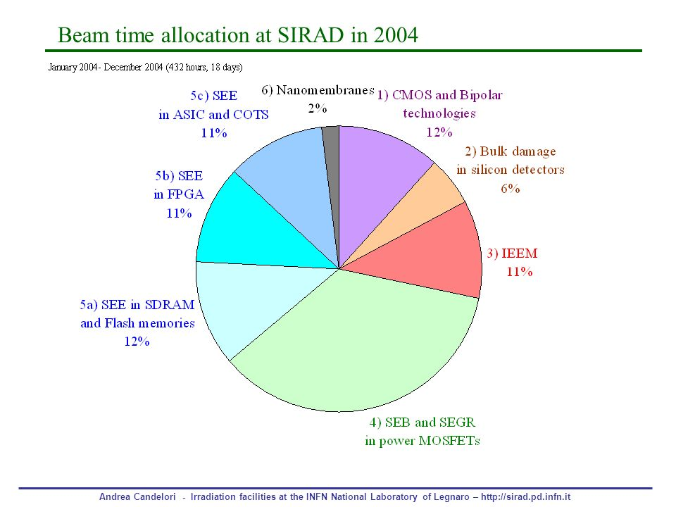 Beam time allocation at SIRAD in 2004