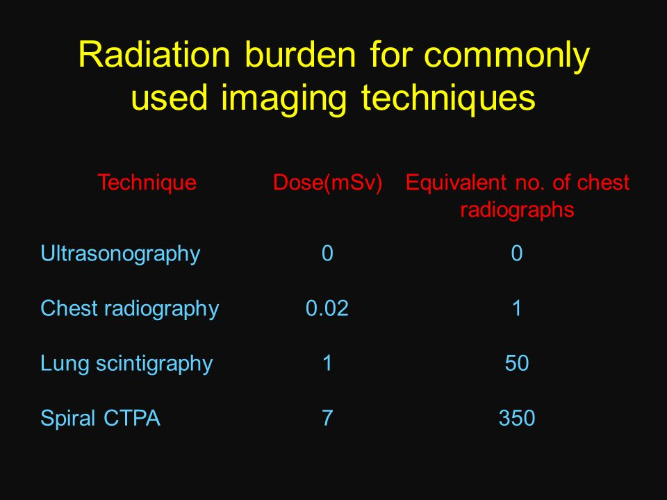 Radiation burden for commonly used imaging techniques
