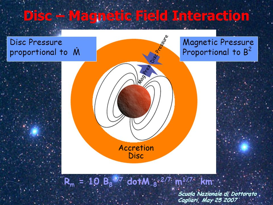 Disc – Magnetic Field Interaction
