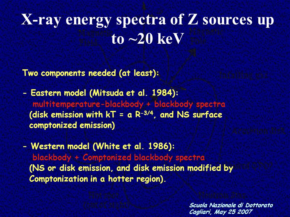 X-ray energy spectra up to ~20 keV