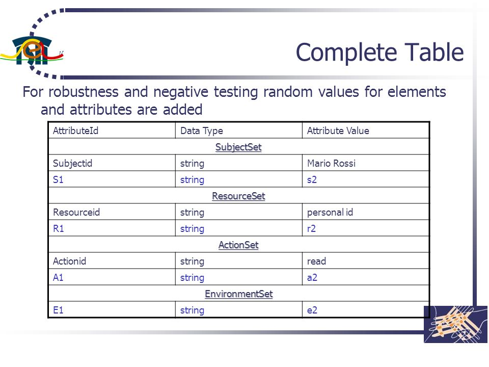 Complete Table For robustness and negative testing random values for elements and attributes are added.