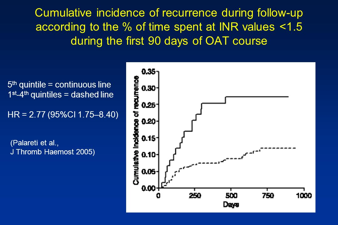 Cumulative incidence of recurrence during follow-up according to the % of time spent at INR values <1.5 during the first 90 days of OAT course