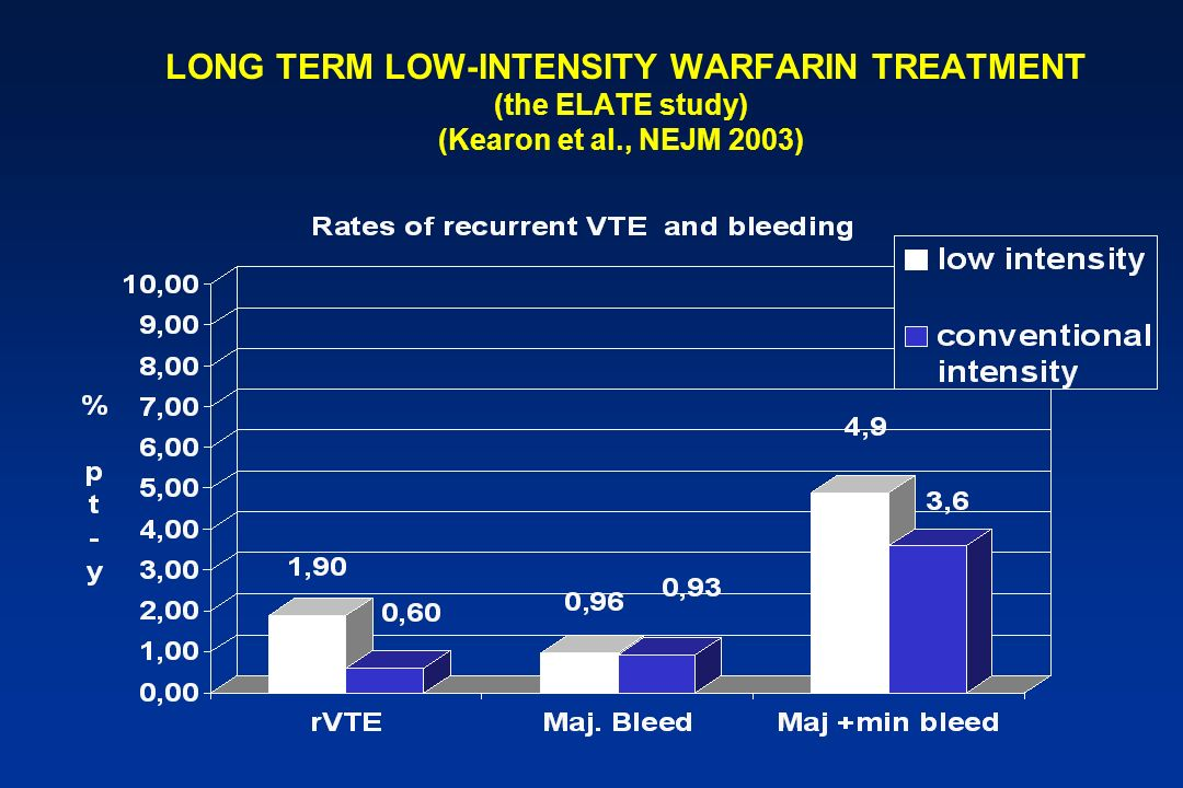 LONG TERM LOW-INTENSITY WARFARIN TREATMENT (the ELATE study) (Kearon et al., NEJM 2003)