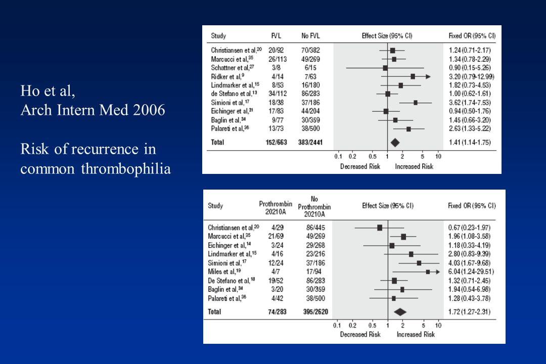 Ho et al, Arch Intern Med 2006 Risk of recurrence in
