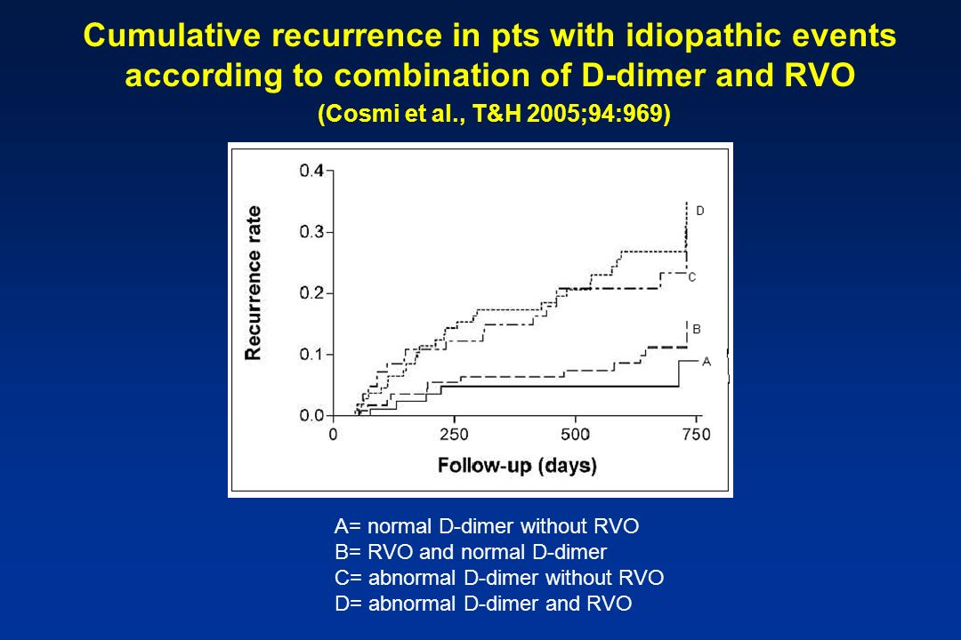 Cumulative recurrence in pts with idiopathic events according to combination of D-dimer and RVO (Cosmi et al., T&H 2005;94:969)