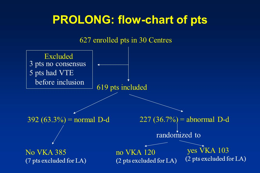 PROLONG: flow-chart of pts