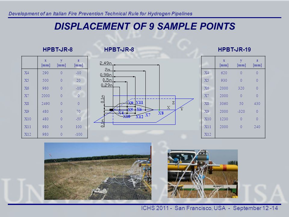 DISPLACEMENT OF 9 SAMPLE POINTS