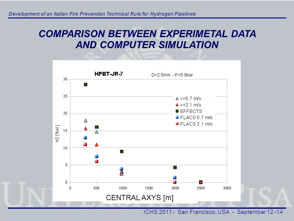 COMPARISON BETWEEN EXPERIMETAL DATA AND COMPUTER SIMULATION
