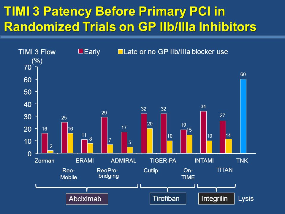 TIMI 3 Patency Before Primary PCI in