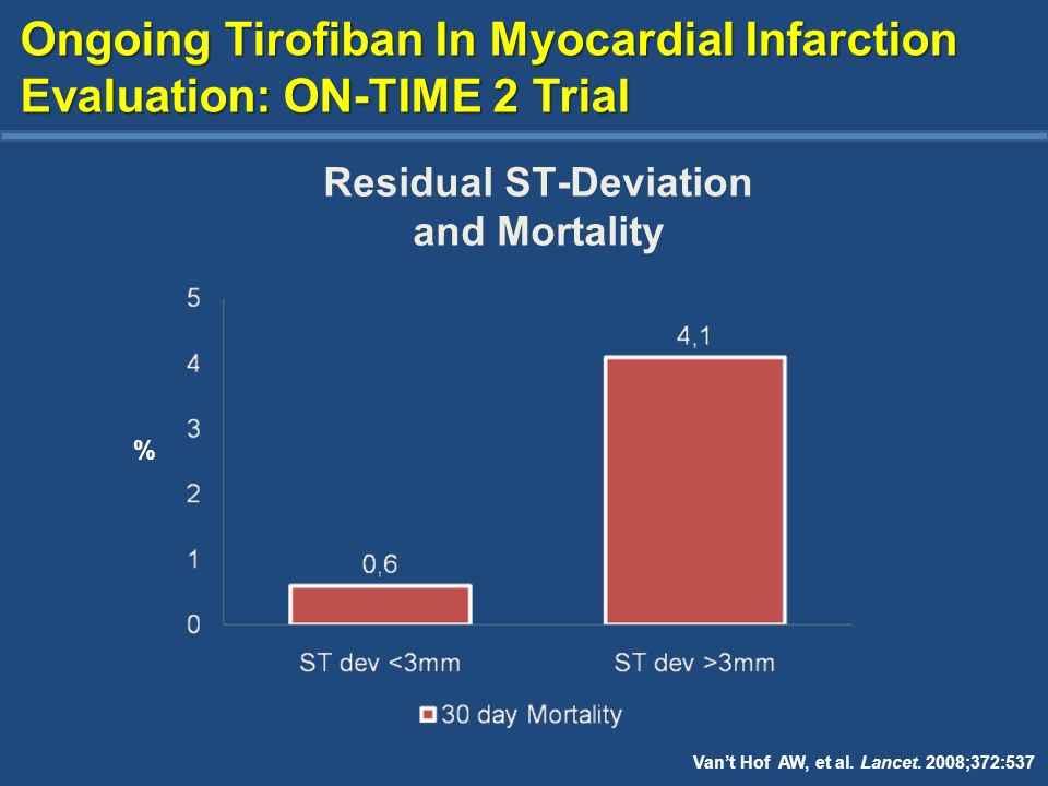 Residual ST-Deviation and Mortality