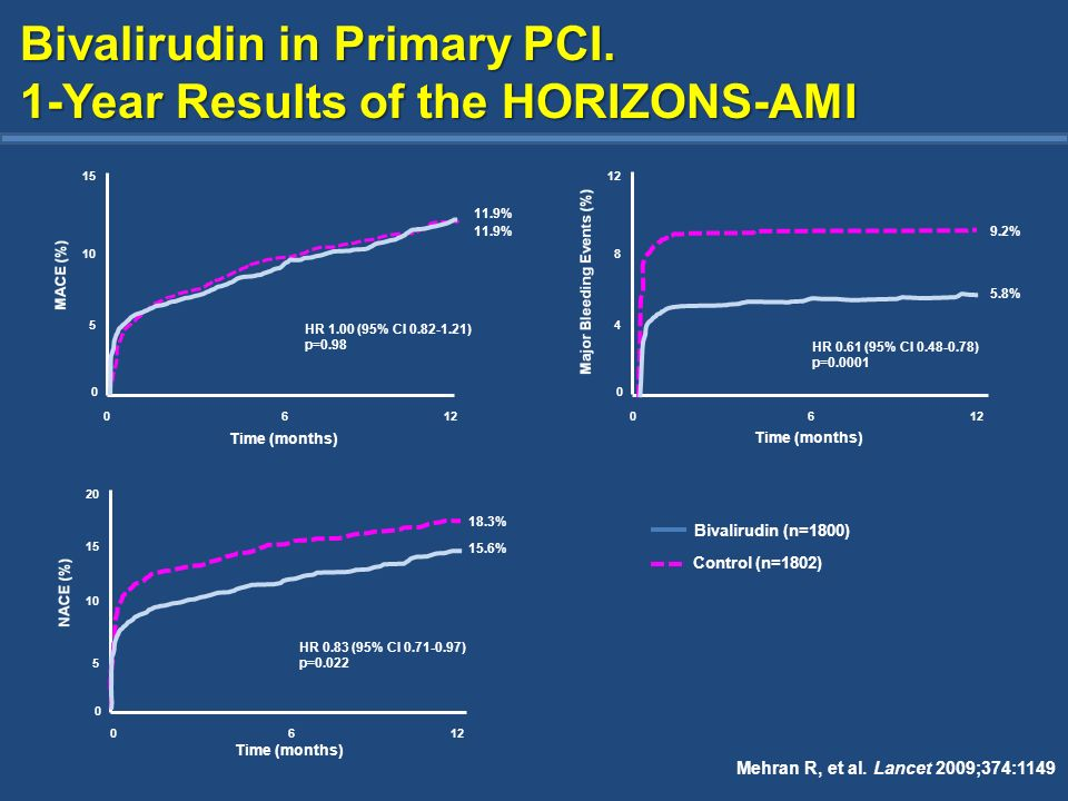 Bivalirudin in Primary PCI. 1-Year Results of the HORIZONS-AMI