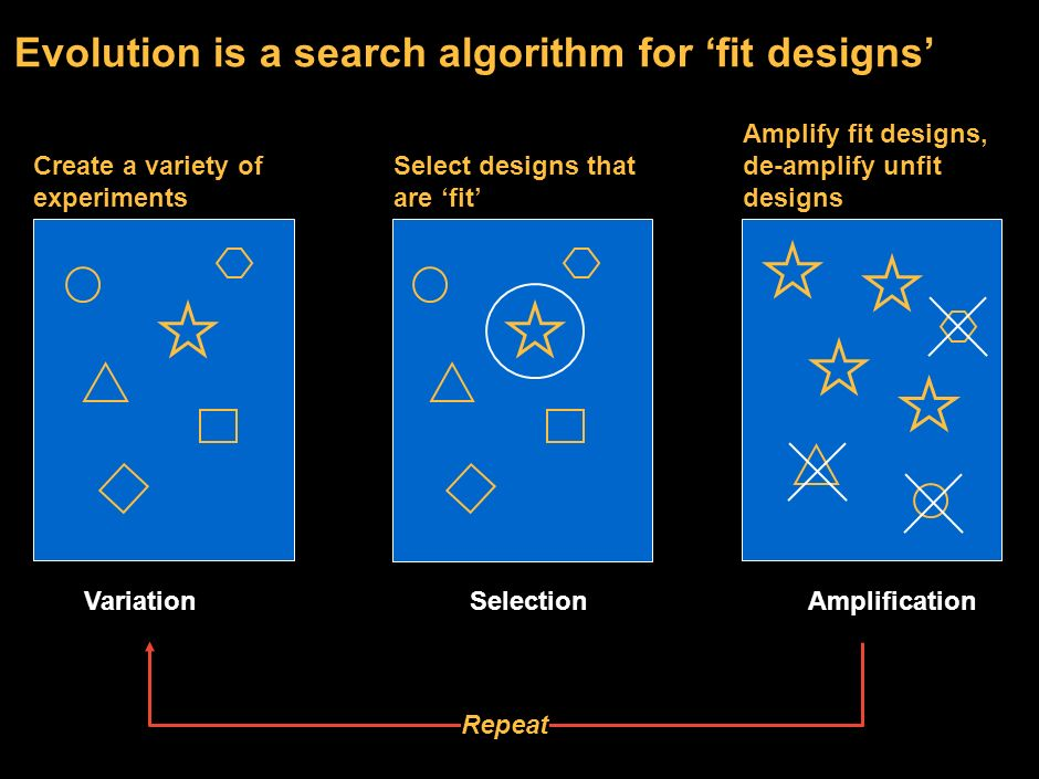 Evolution is a search algorithm for 'fit designs'