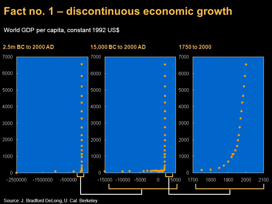 Fact no. 1 – discontinuous economic growth