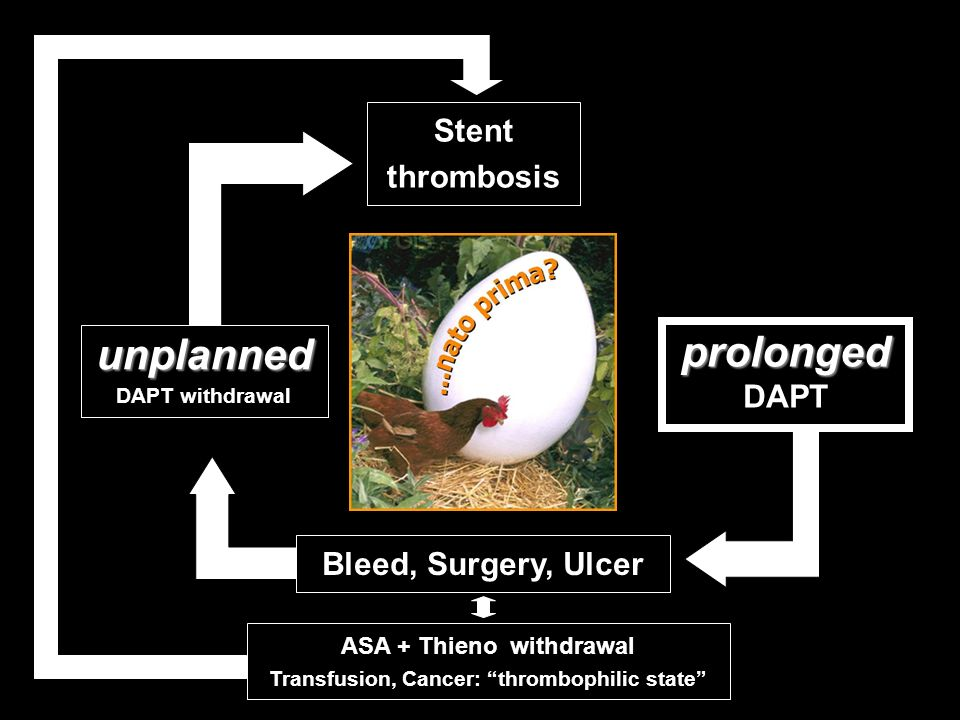 ASA + Thieno withdrawal Transfusion, Cancer: thrombophilic state