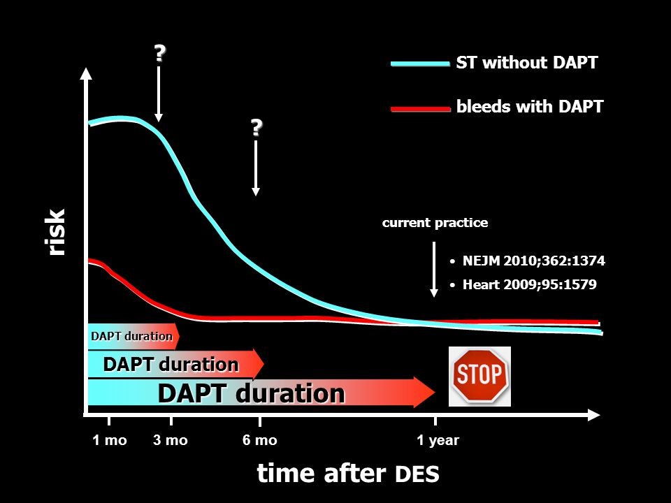 risk DAPT duration time after DES
