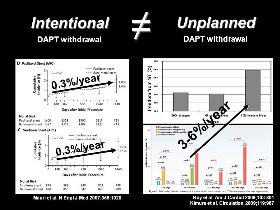 ≠ Intentional Unplanned 3-6%/year 0.3%/year 0.3%/year DAPT withdrawal