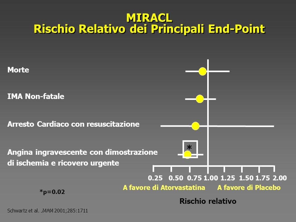 Rischio Relativo dei Principali End-Point
