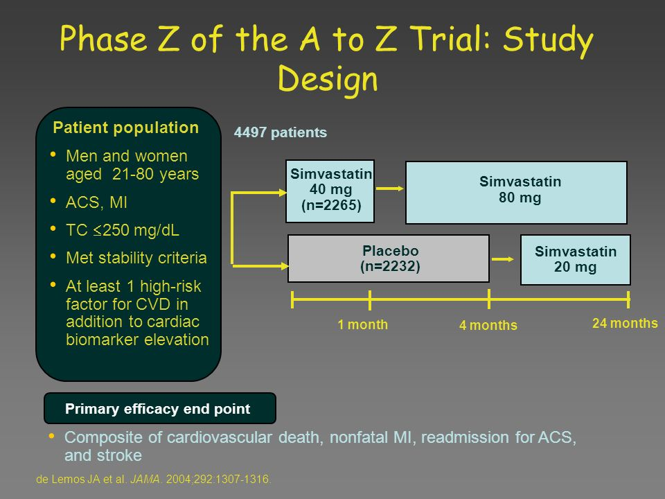 Phase Z of the A to Z Trial: Study Design
