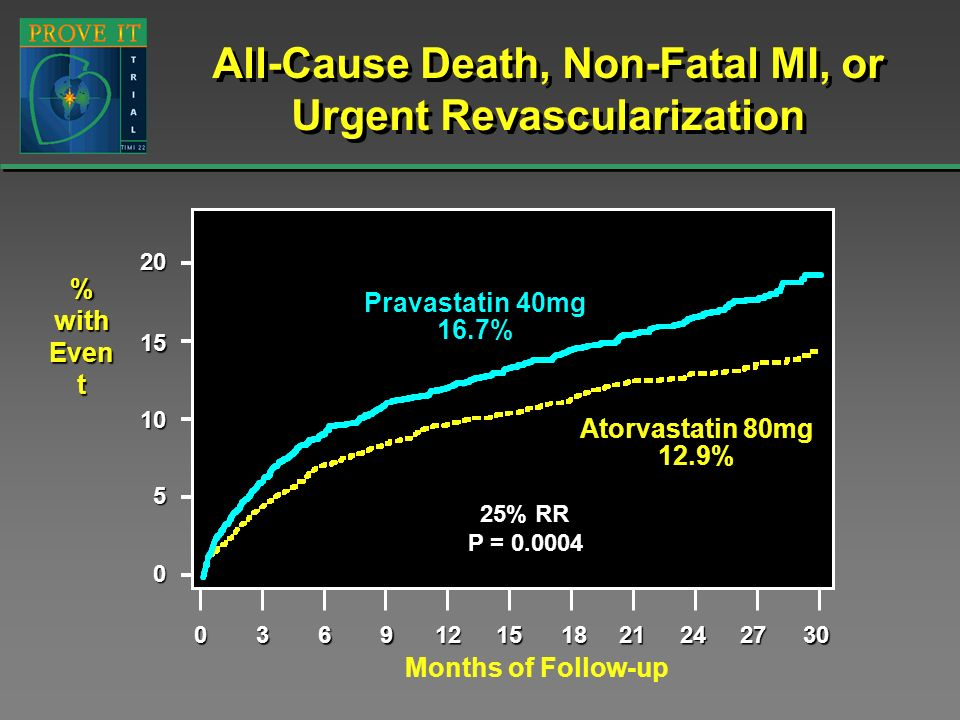 All-Cause Death, Non-Fatal MI, or Urgent Revascularization