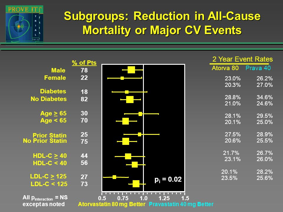 Subgroups: Reduction in All-Cause Mortality or Major CV Events