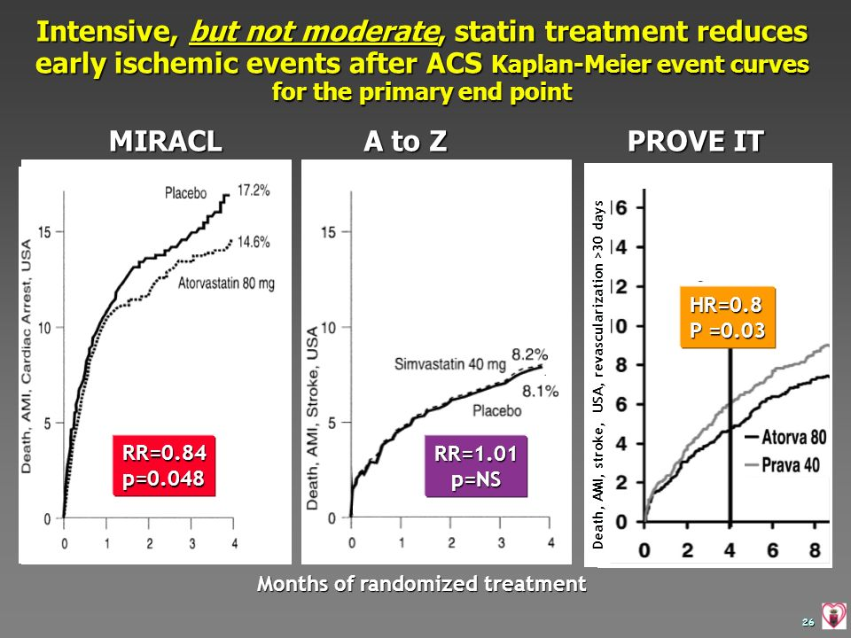 Intensive, but not moderate, statin treatment reduces early ischemic events after ACS Kaplan-Meier event curves for the primary end point