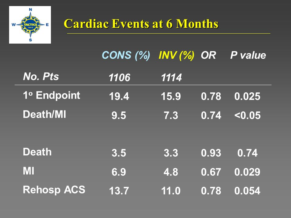 Cardiac Events at 6 Months