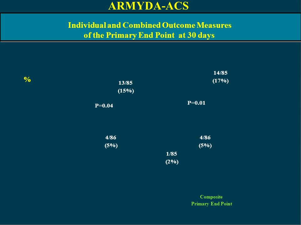 ARMYDA-ACS Individual and Combined Outcome Measures
