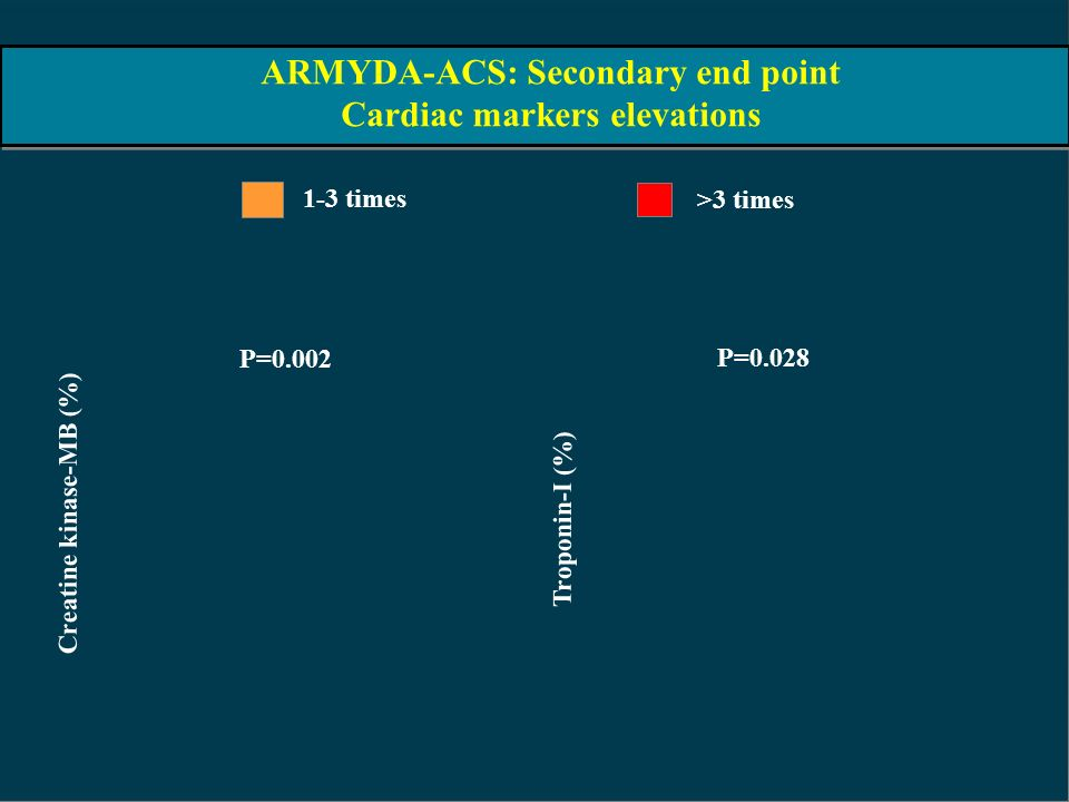 ARMYDA-ACS: Secondary end point Cardiac markers elevations