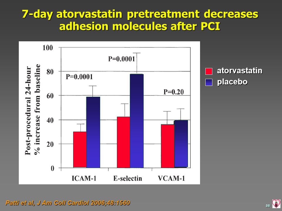 7-day atorvastatin pretreatment decreases adhesion molecules after PCI