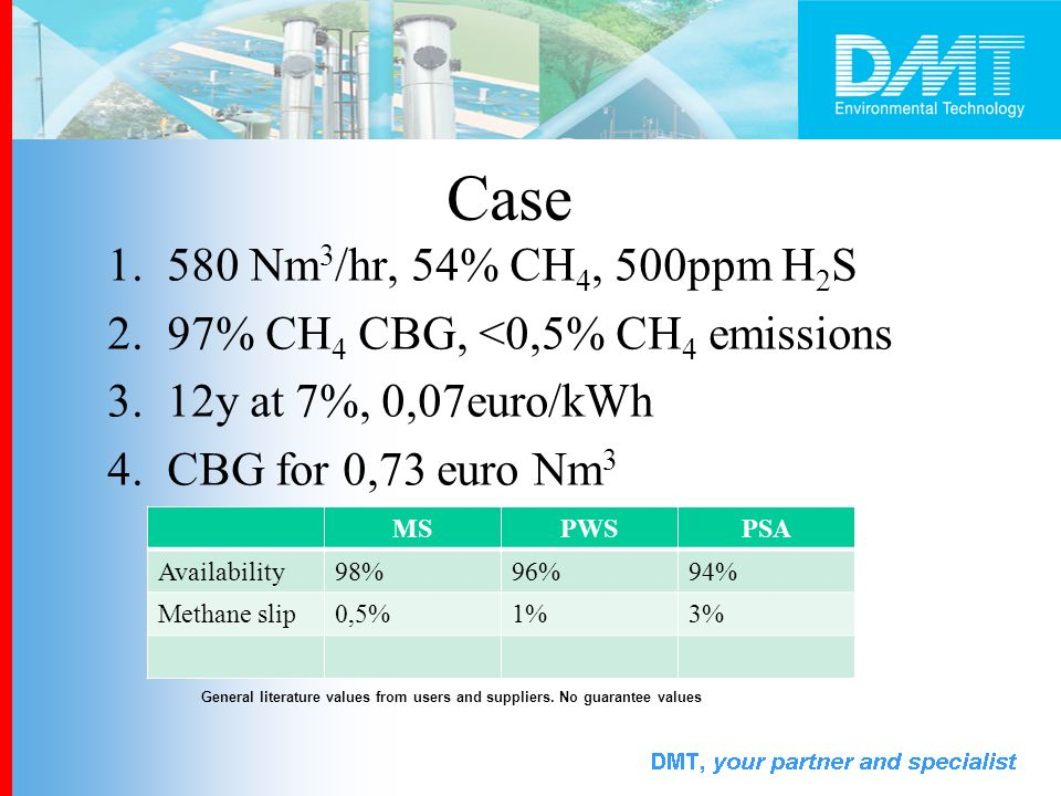 Case 580 Nm3/hr, 54% CH4, 500ppm H2S. 97% CH4 CBG, <0,5% CH4 emissions. 12y at 7%, 0,07euro/kWh. CBG for 0,73 euro Nm3.