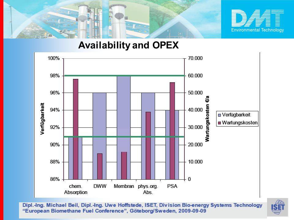 Availability and OPEX