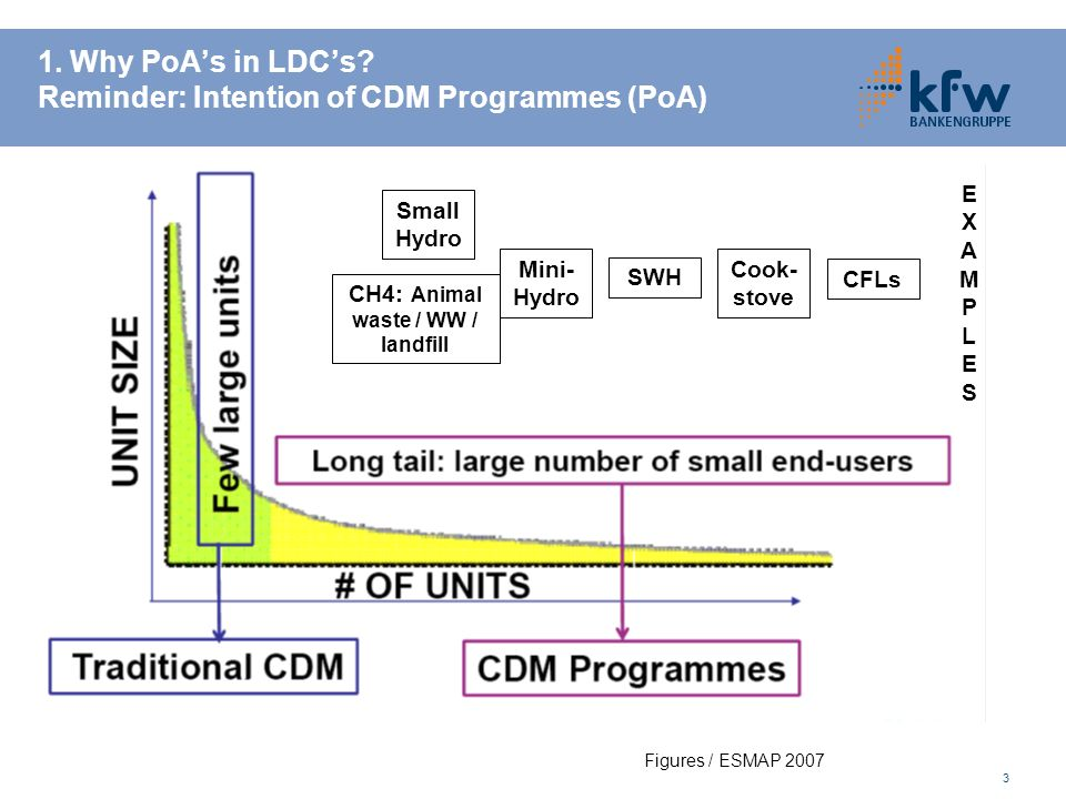 1. Why PoA's in LDC's Reminder: Intention of CDM Programmes (PoA)