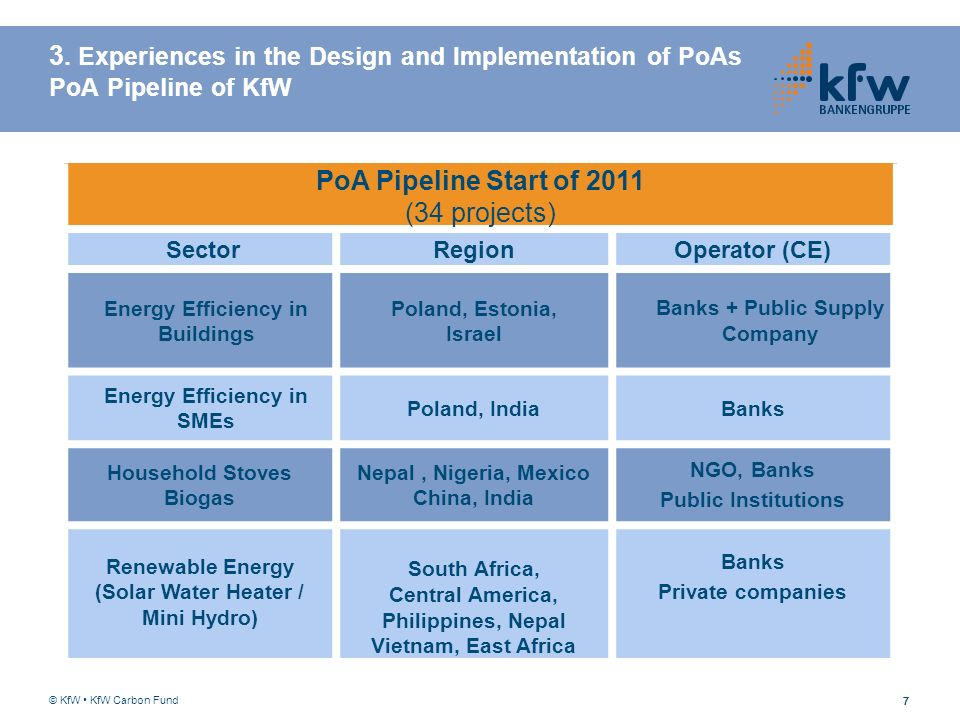 PoA Pipeline Start of 2011 (34 projects)