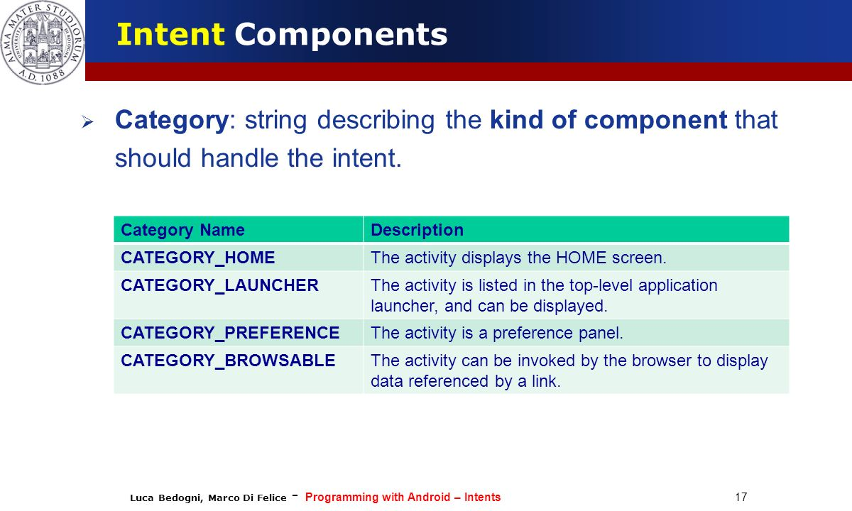 Intent Components Category: string describing the kind of component that should handle the intent.