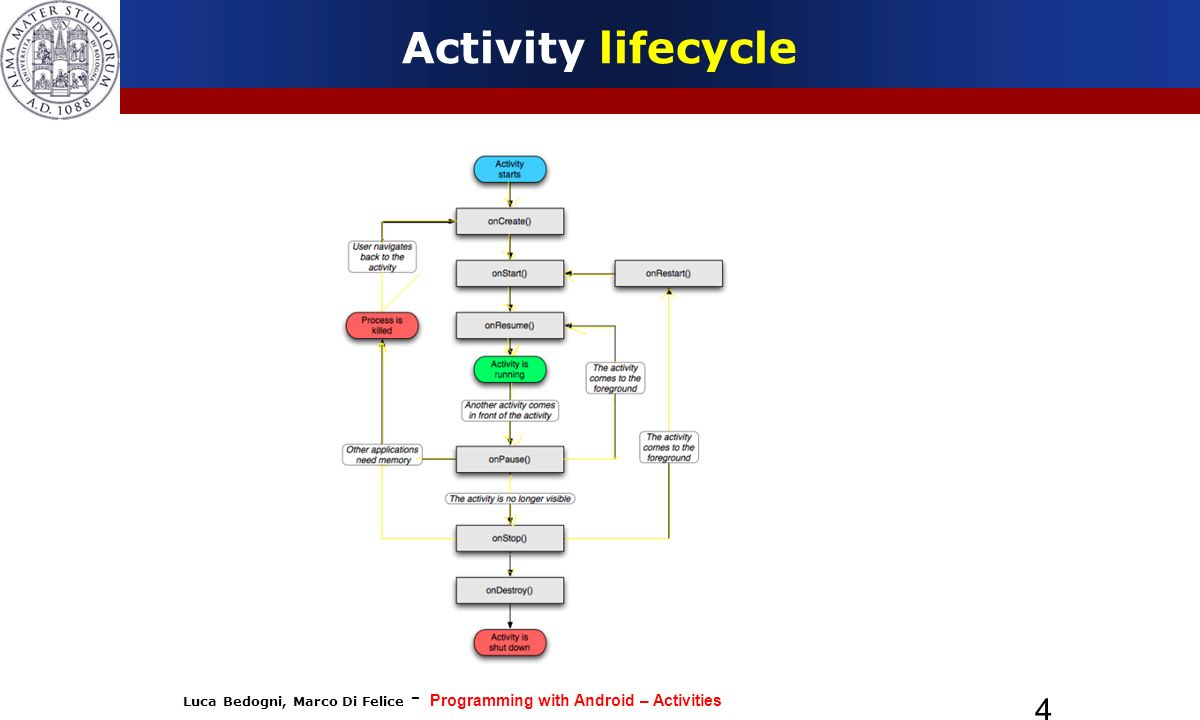 Activity lifecycle 4