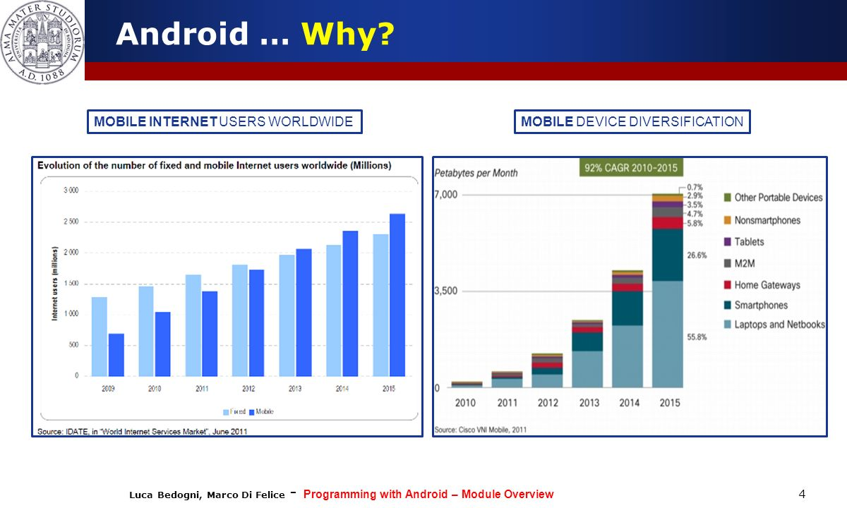 Android … Why MOBILE INTERNET USERS WORLDWIDE