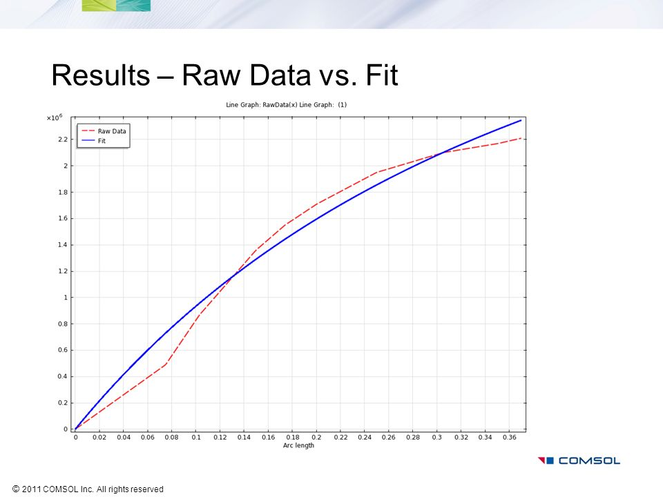 Results – Raw Data vs. Fit