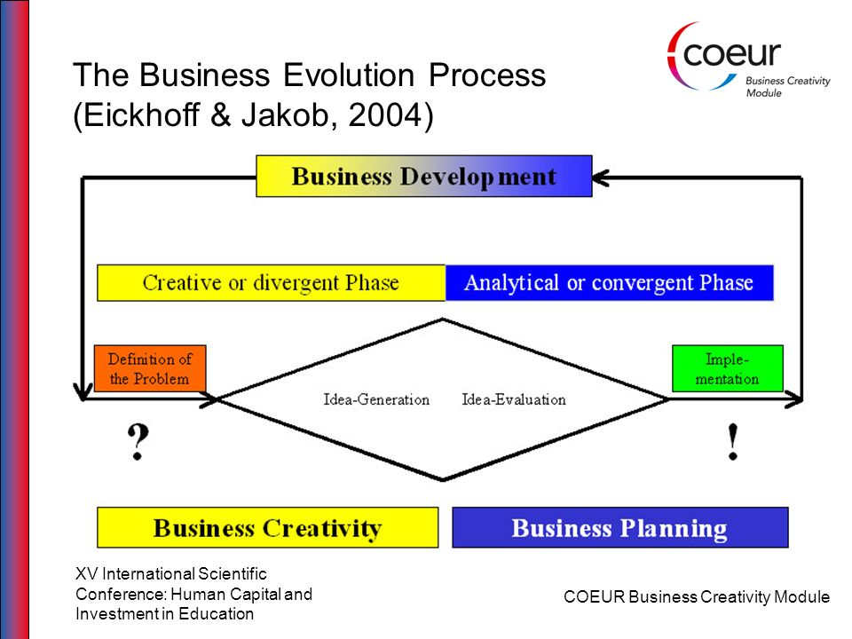 The Business Evolution Process (Eickhoff & Jakob, 2004)