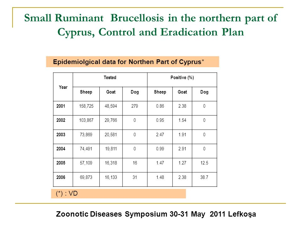 Zoonotic Diseases Symposium May 2011 Lefkoşa