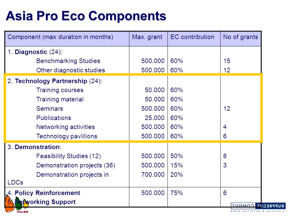 Asia Pro Eco Components