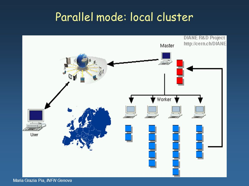 Parallel mode: local cluster