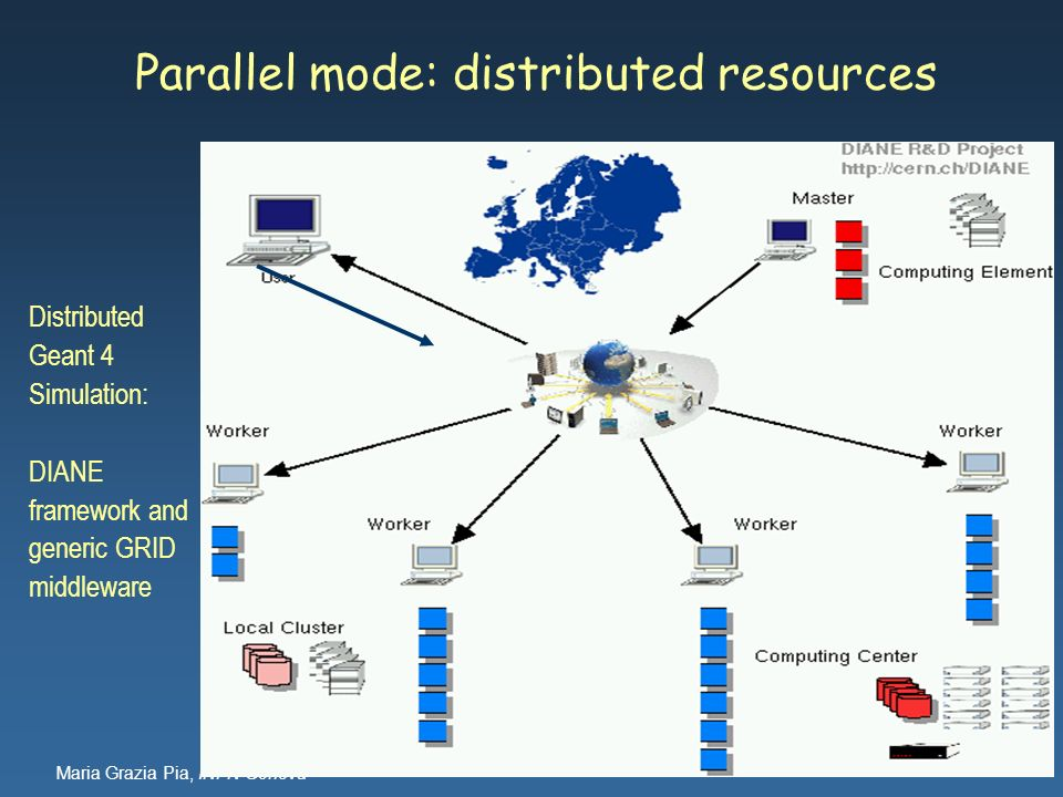 Parallel mode: distributed resources