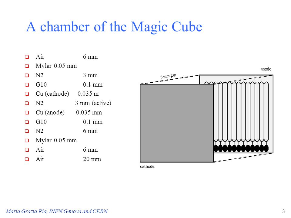 A chamber of the Magic Cube