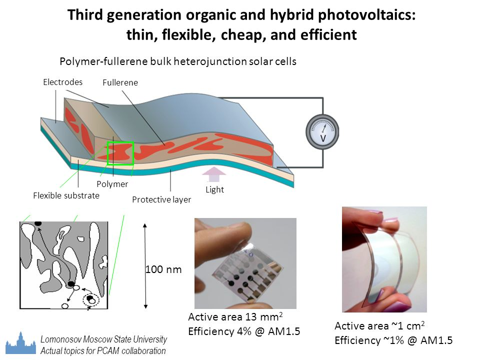Third generation organic and hybrid photovoltaics: thin, flexible, cheap, and efficient