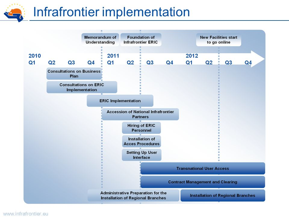 Infrafrontier implementation
