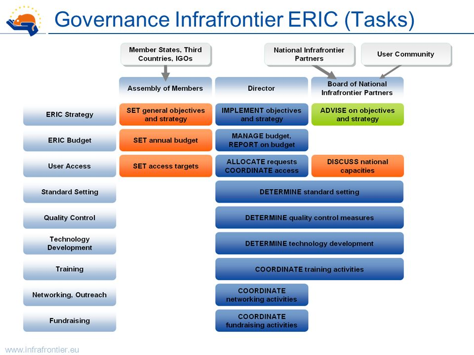 Governance Infrafrontier ERIC (Tasks)