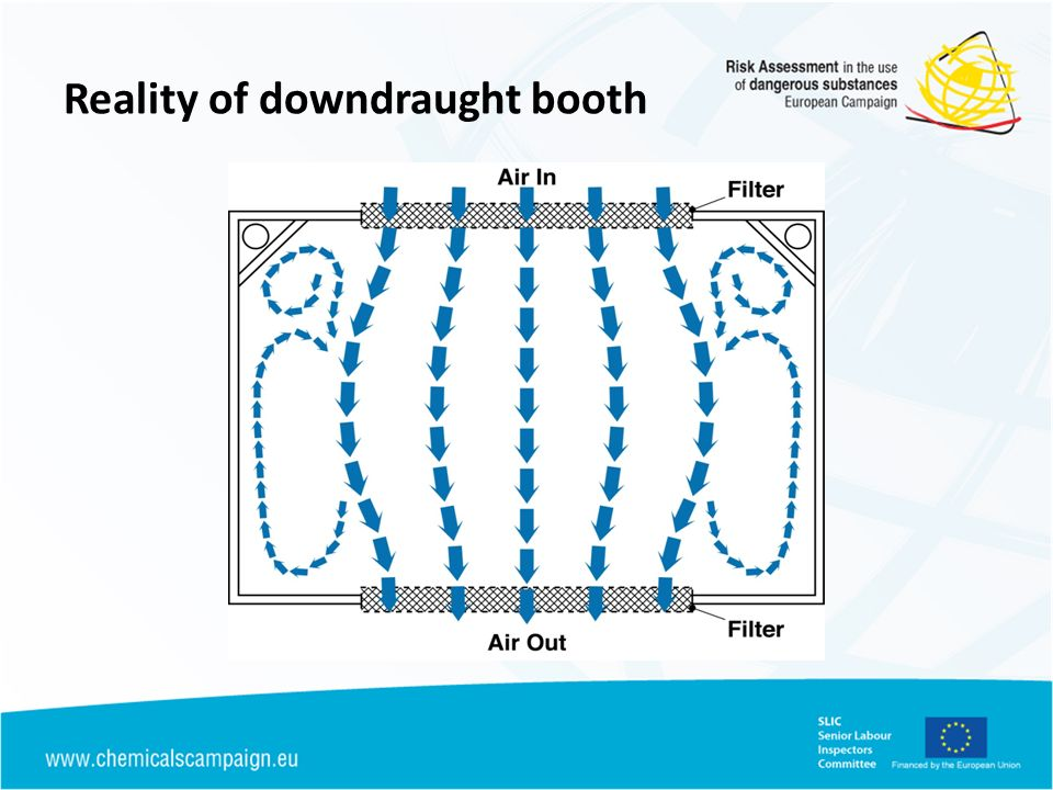 Reality of downdraught booth