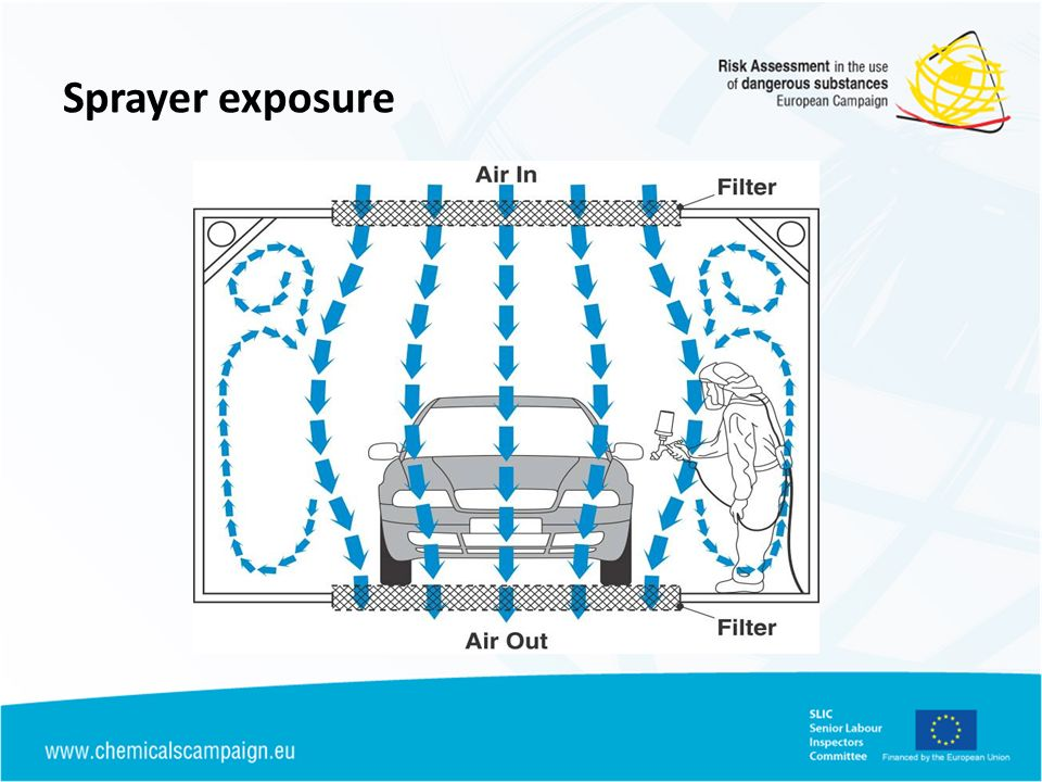 Sprayer exposure